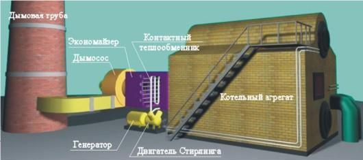 двигателя Стирлинга